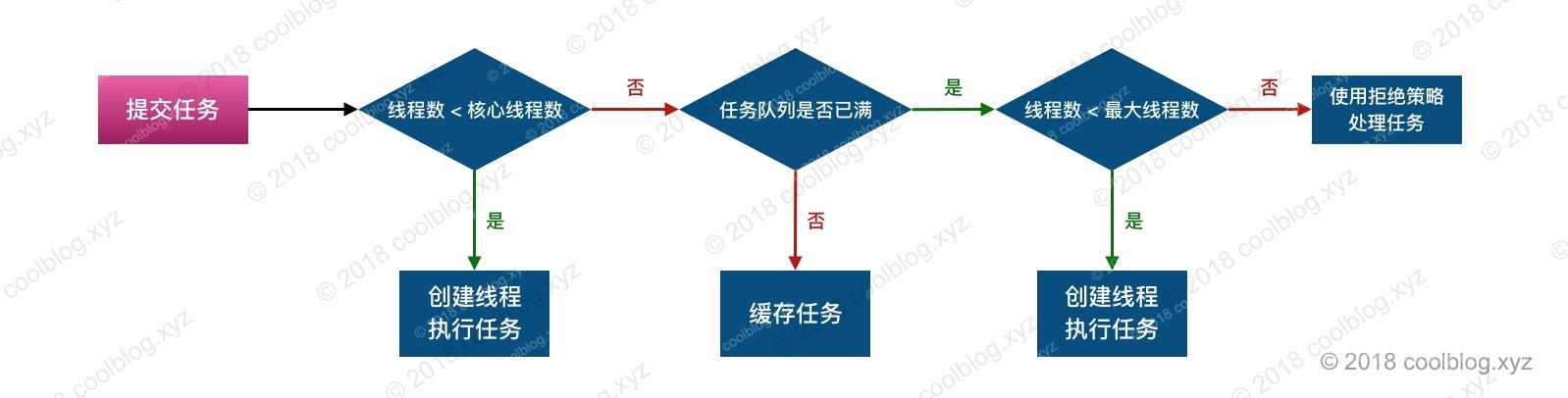 通常情况下我们可以通过线程池的sumit方法提交任务.