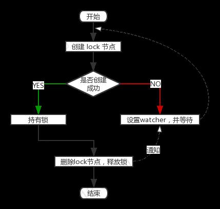 获取独占锁流程图