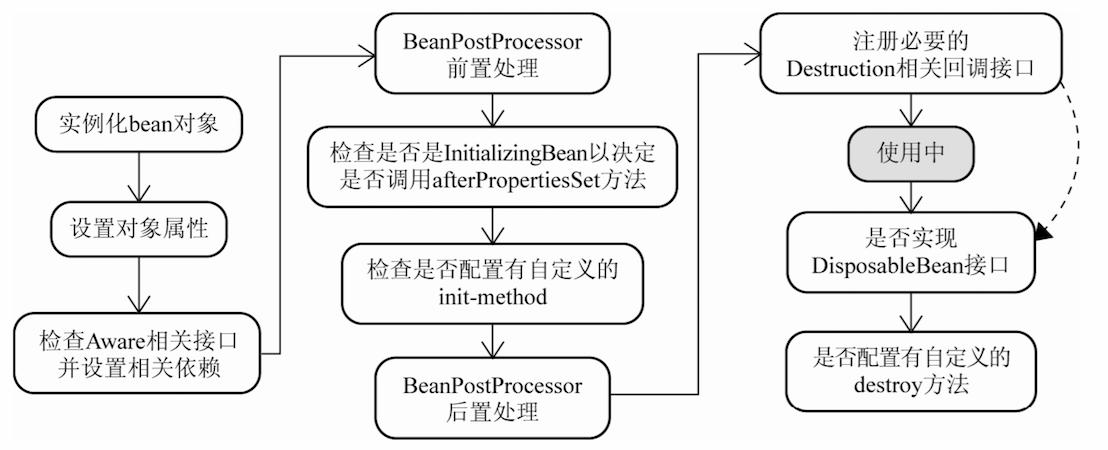 bean实例化过程